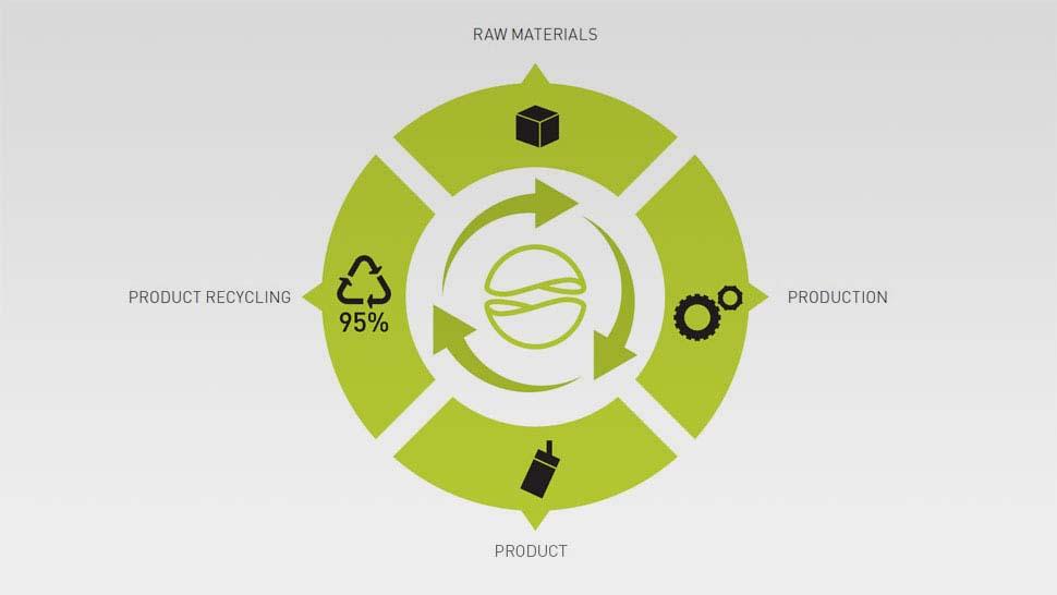 http://www.reggiani.net/wp-content/uploads/2014/12/recyclable_1.jpg